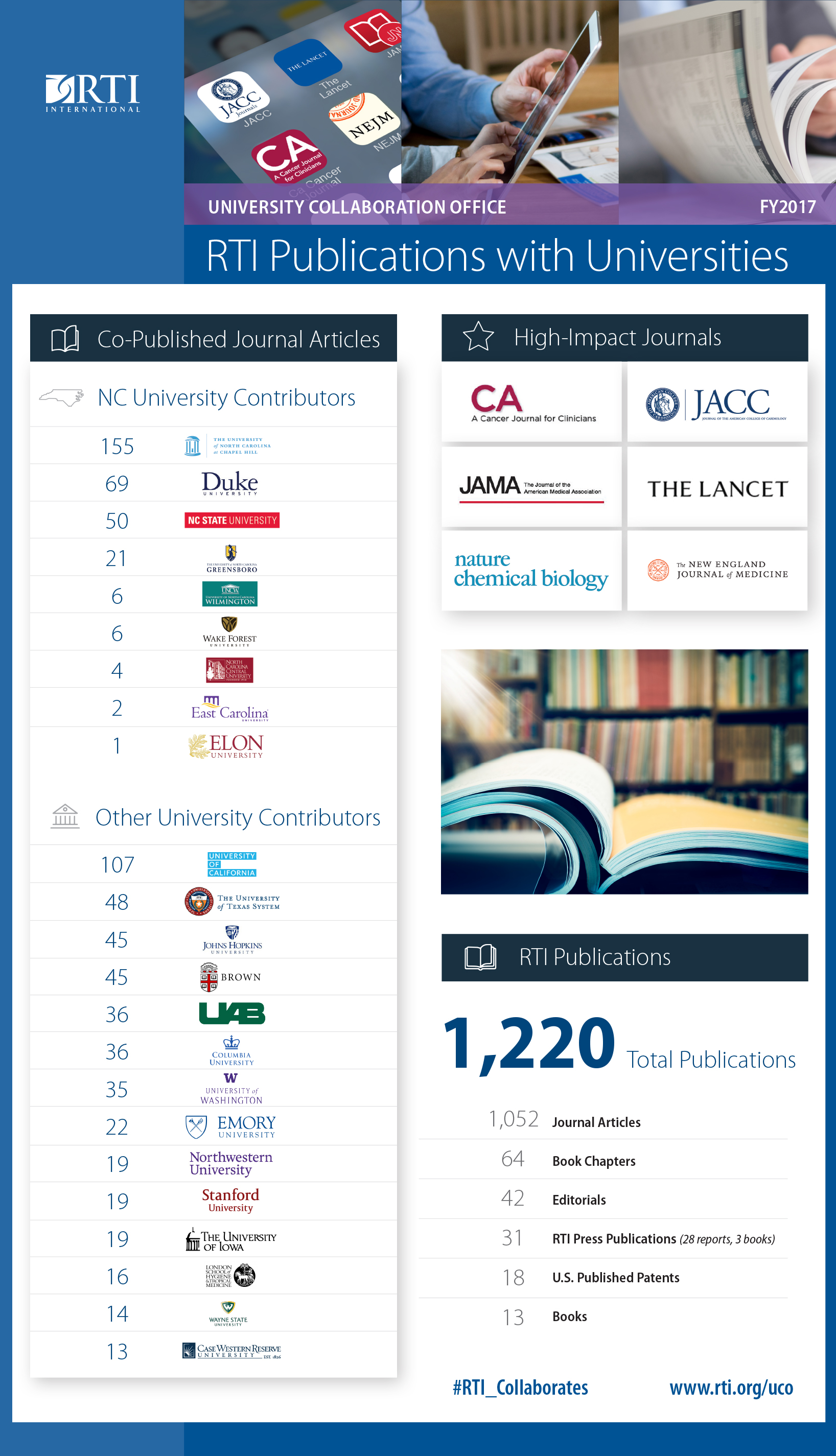 RTI Publications with Universities