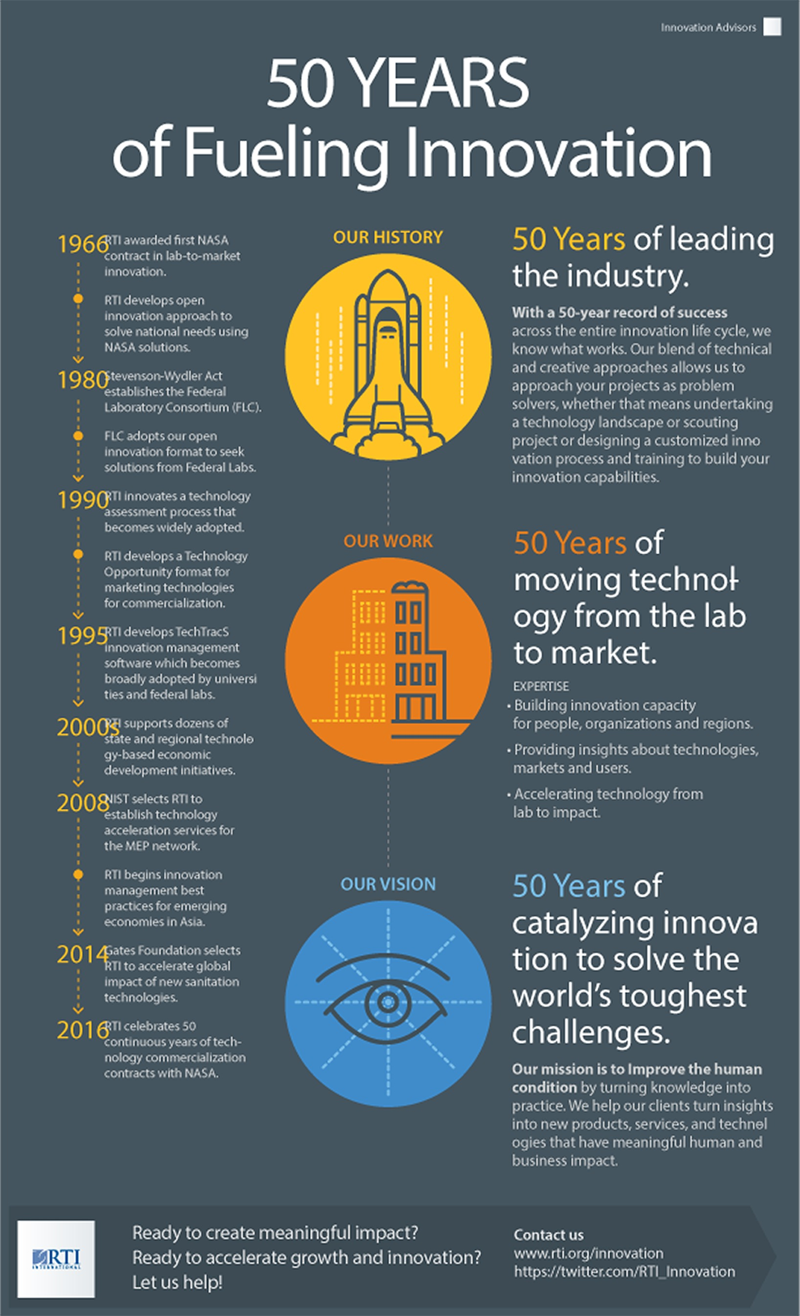 50 Years Fueling Innovation