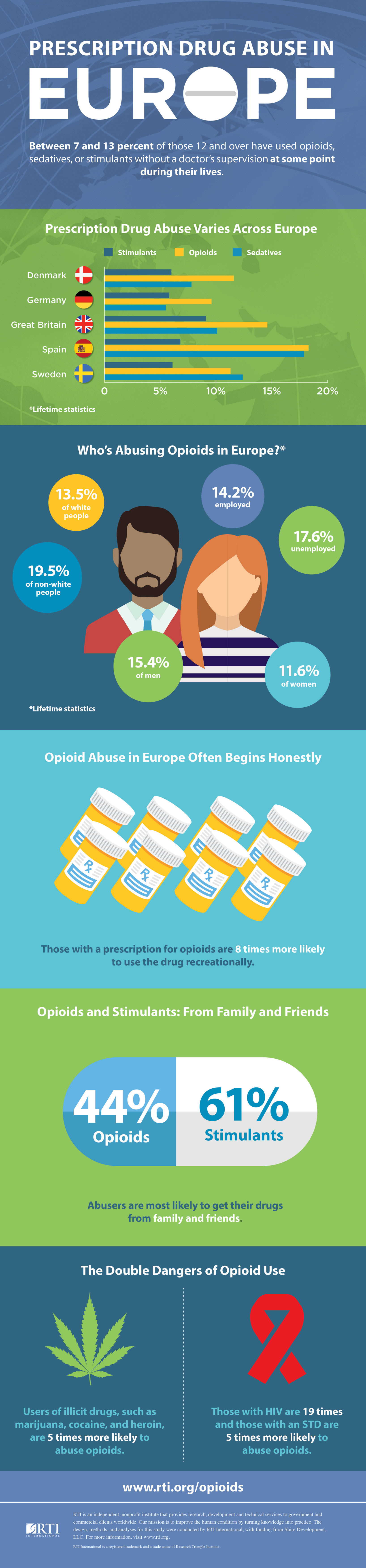 Infographic: Prescription Drug Abuse in Europe