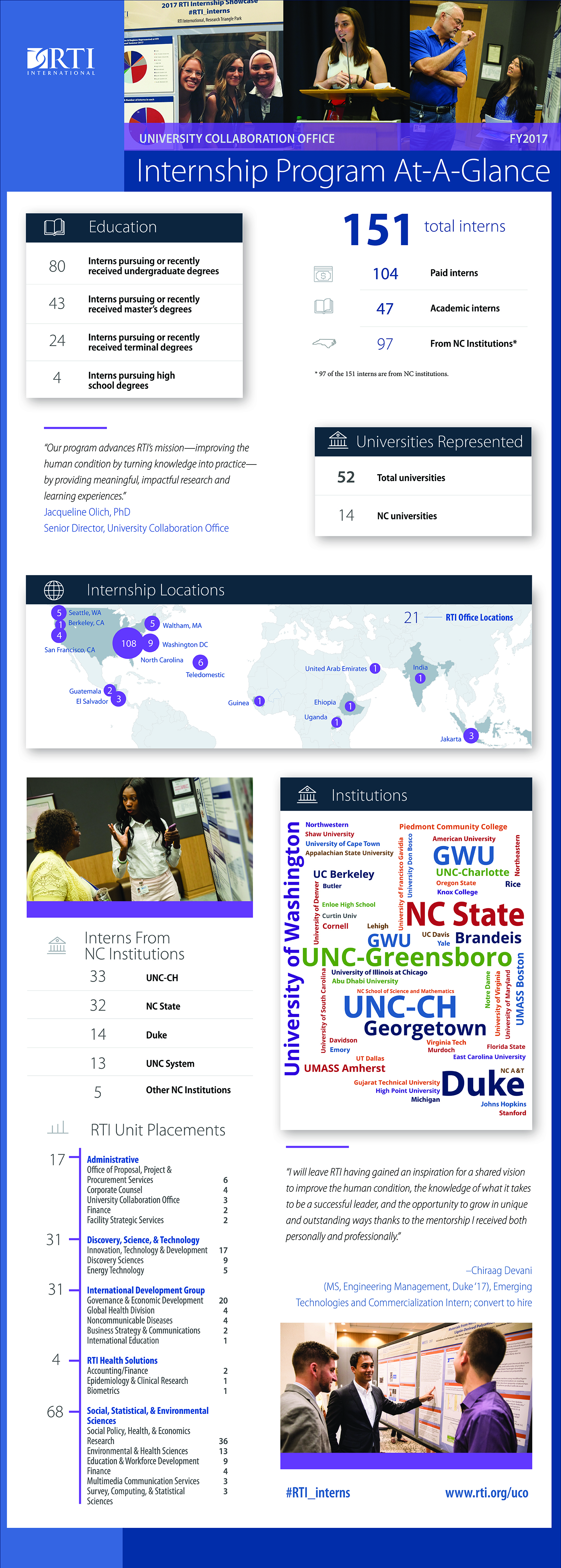 This infographic describes the number of interns in 2017, where they are in their education and where they are from.