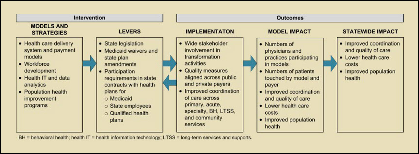 Evaluating the State Innovation Models (SIM) Initiative | RTI