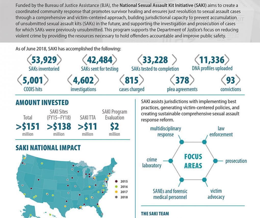 Statistics on Sexual Assault Kit testing