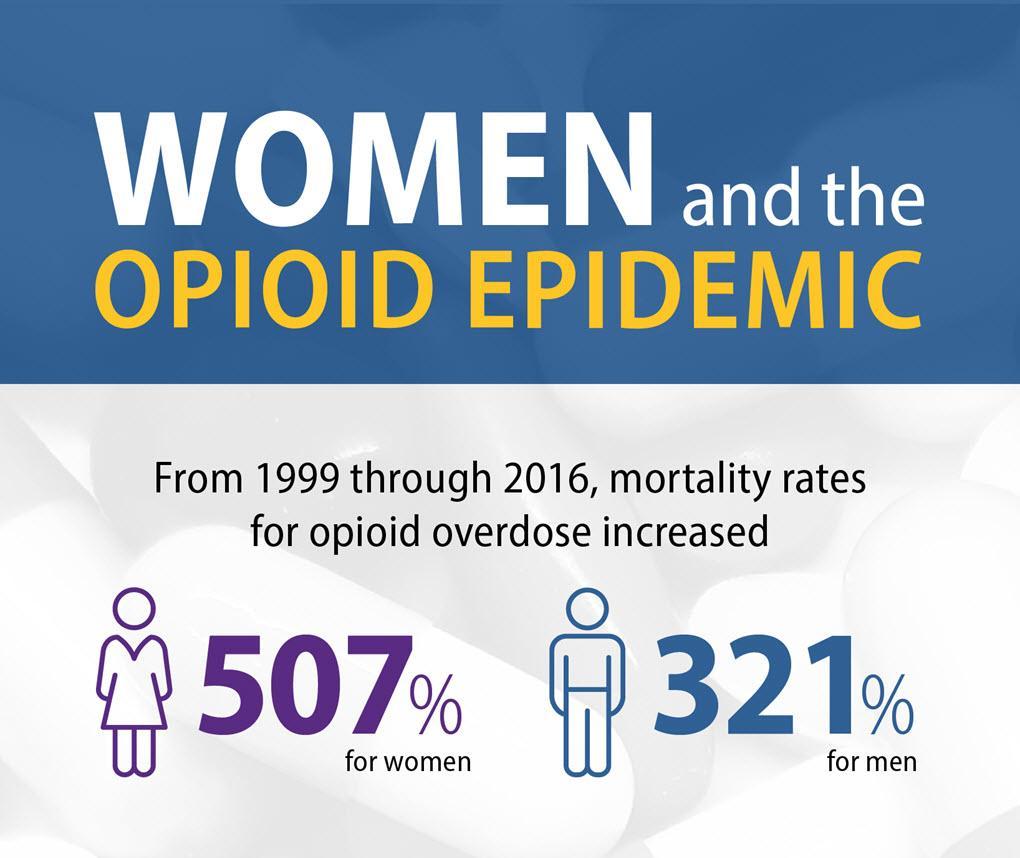 Women and Opioids