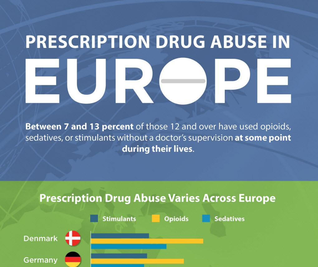 preview of infographic on prescription drug use in Europe