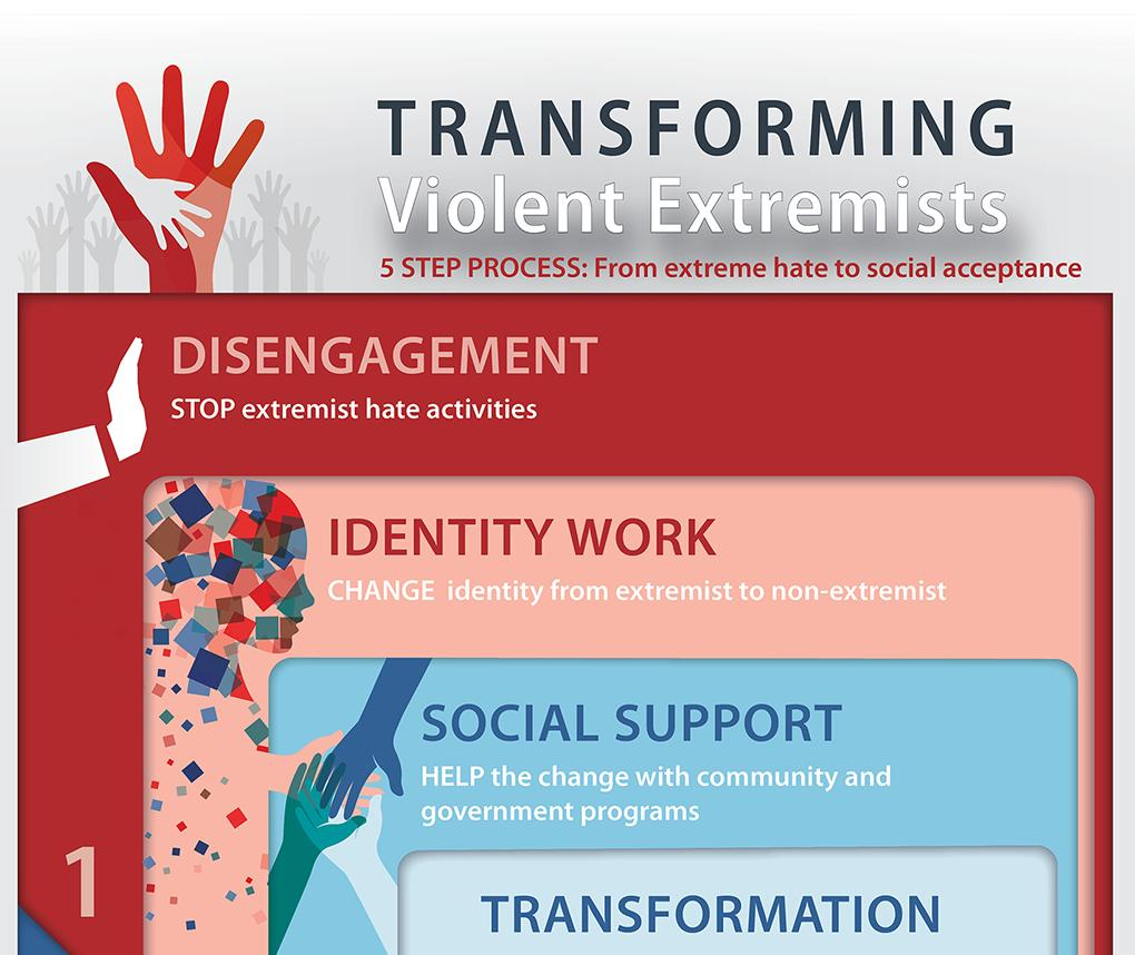 An infographic illustrates the five-step process by which members of white supremacist hate groups progress to social acceptance. The steps are: disengagement, identity work, social support, transformation, deradicalization.