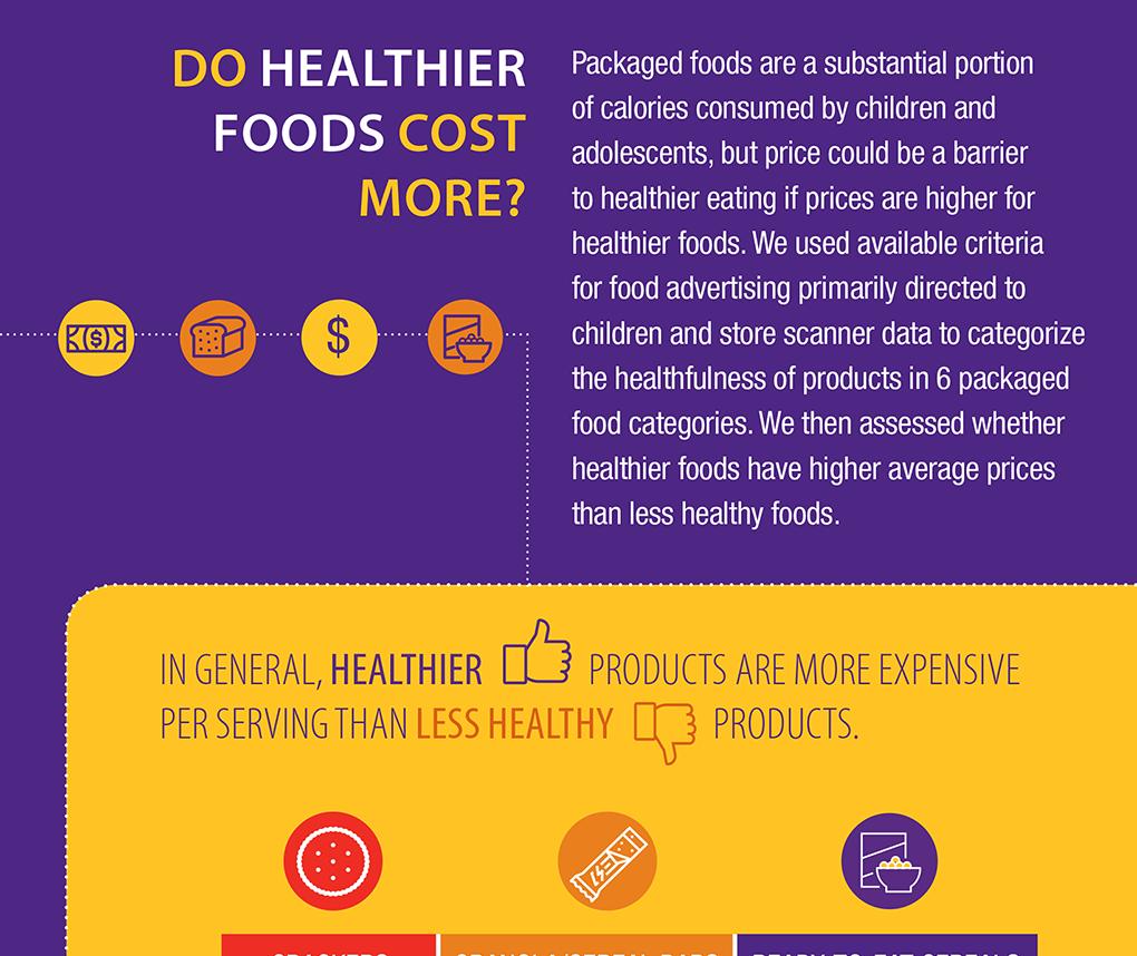 Do Healthier Foods Cost More?