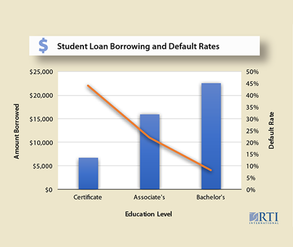 Study shows students with the lowest student loan debt tend to default more than students ...