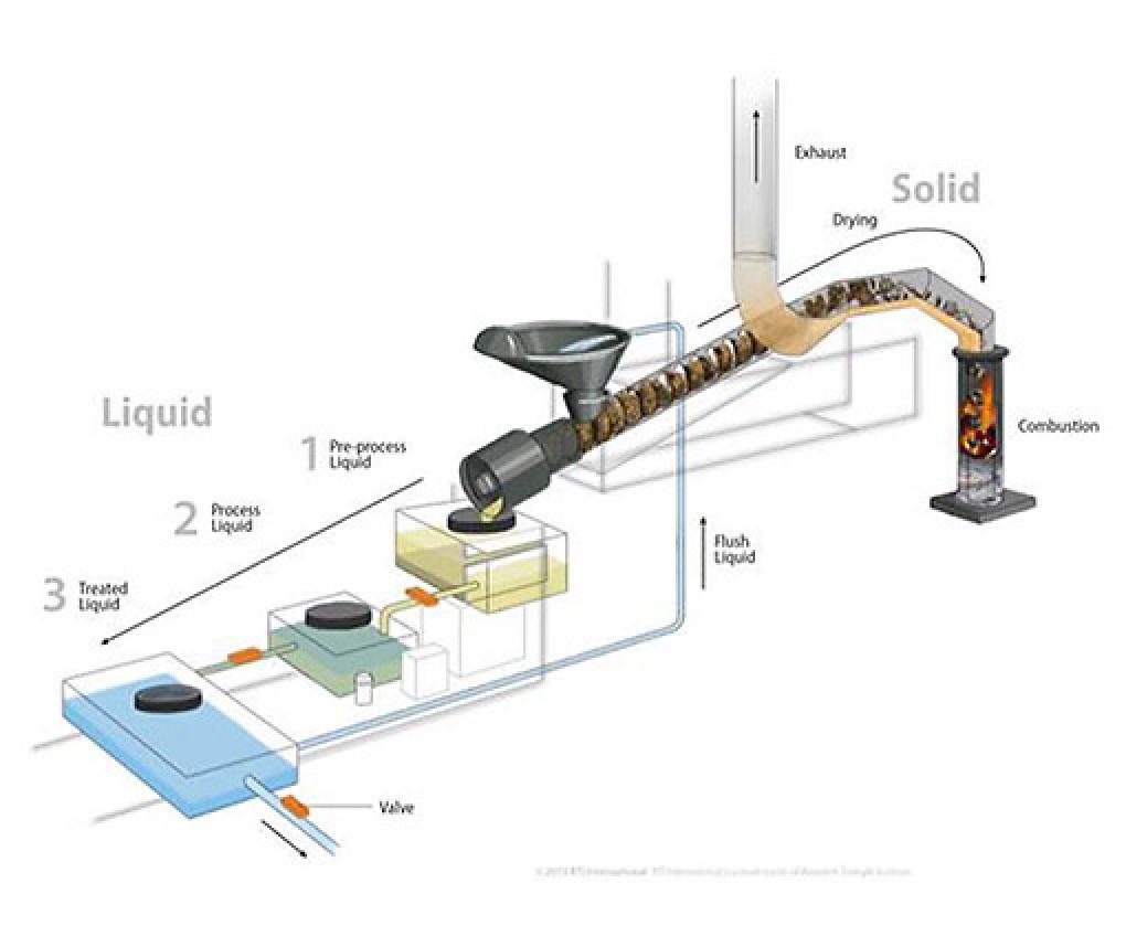 Schematic of RTI's novel toilet design
